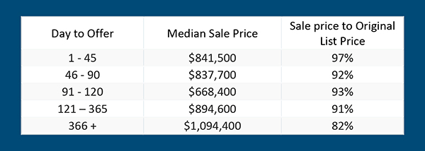 Sold to days on market statistics chartfor Area 901 SAN JUAN ISLANDS Crane Island Deer Harbor Doe Bay Eagle Lake Eastsound Obstruction Island Olga Rosario Westsound Salish SeaWindermere Real Estate ORCAS ISLAND REALTY WALLY GUDGELL GROUP