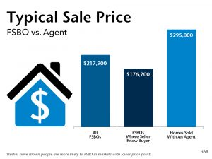 FSBO vs Agent Sale Price NAR Graph Wally Gudgell Group Windermere Real Estate Orcas Island Realty