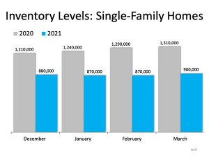 national assocation of realtors american housing market inventory levels wally gudgell group orcas realty san juan islands