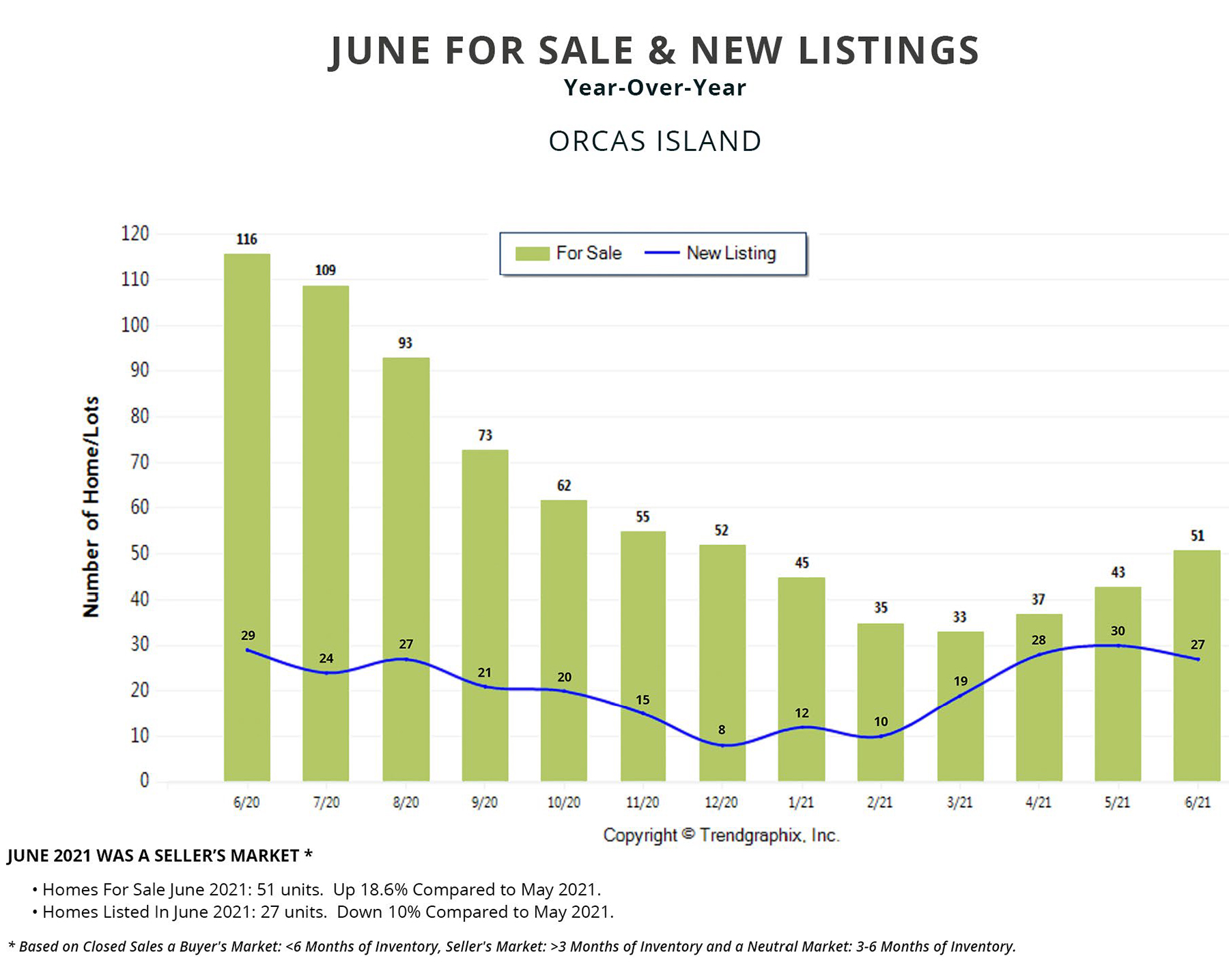 orcas island homes vacant land acreage condos for sale new listings year over year trendgraphix windermere real estate realty gudgell group san juan islands