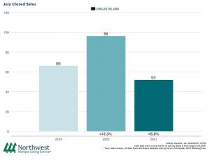 Gudgell Group Windermere Real Estate Orcas Island Realty San Juan Islands NWMLS July Homes and Land for Sale Trend Graph